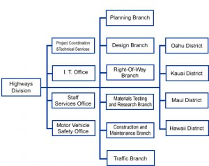 Organizational Chart, Department of Transportation, Highways Division